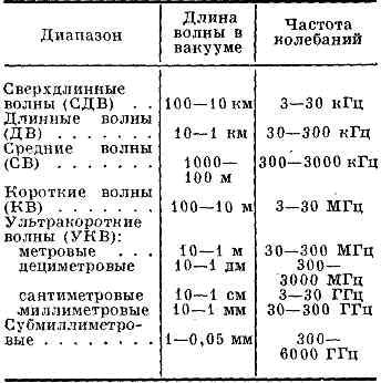 Таблица частот